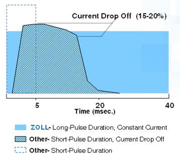 Vergelijking pulsvorm bij pacing